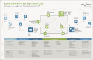 mapa experiencia